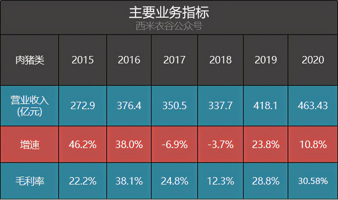 温氏股份2020年七条赛道表现情况分析:在最大的赛道里跑反了方向