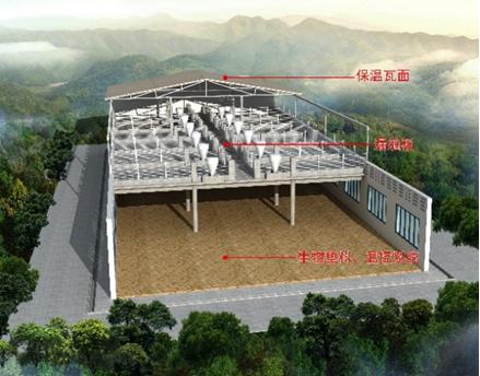 高床发酵型生态养猪系统示意图