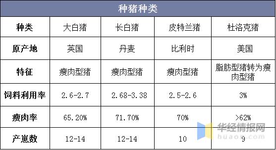 2020年中国种猪行业发展现状分析,种猪绝大部分来自进口