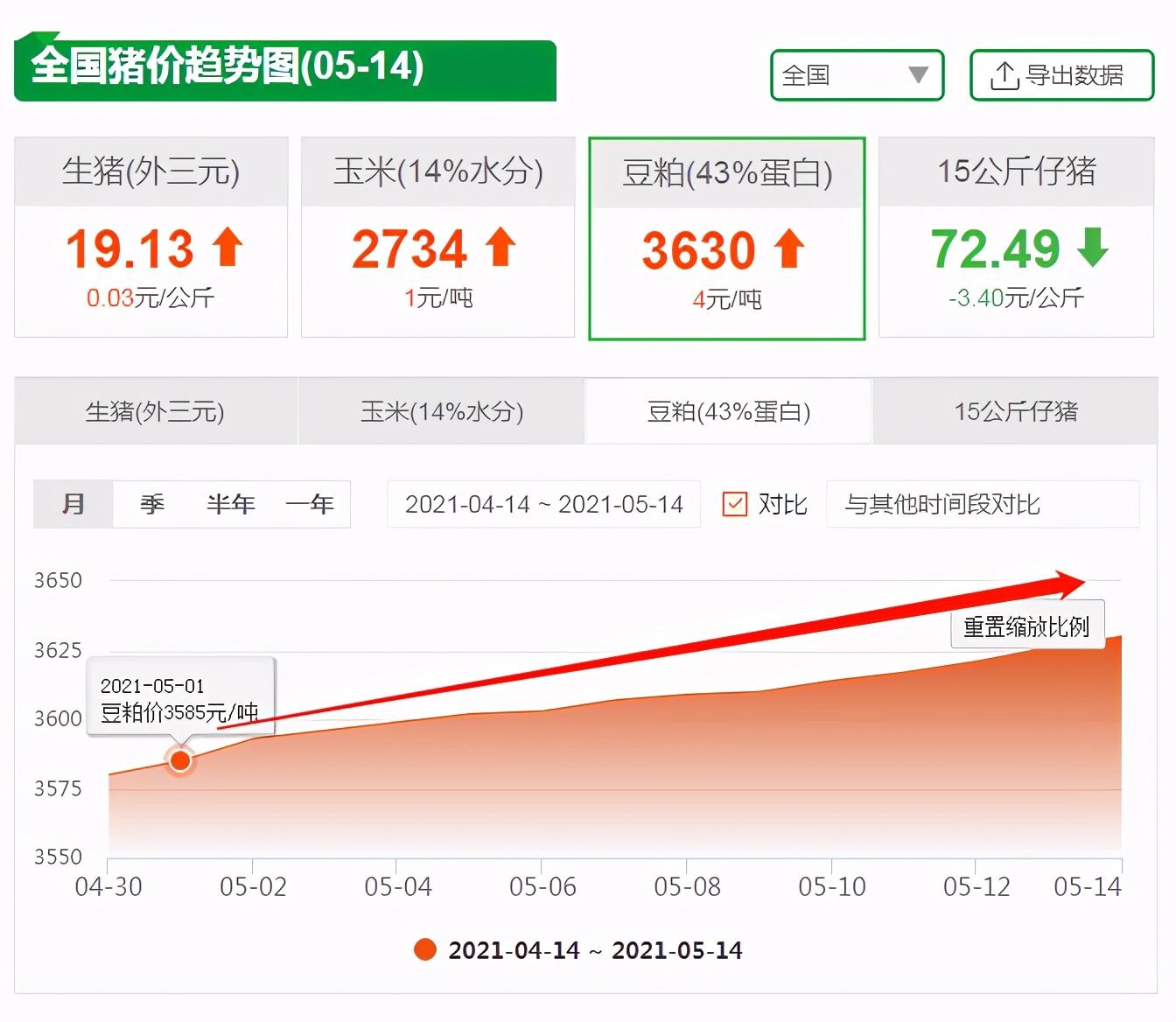 5月14日饲料原料,玉米开涨,进口大豆量价齐升,豆粕价格稳了?