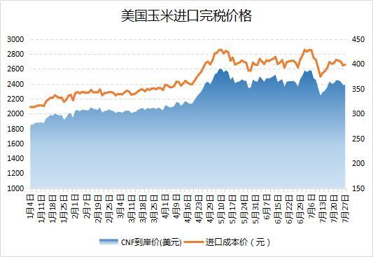 华北地区玉米价格继续保持上涨态势,一周之内采购国外玉米近50万吨