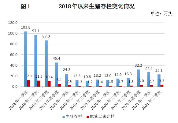 北京:2021年上半年生猪出栏15.9万头 同比增长1.2倍