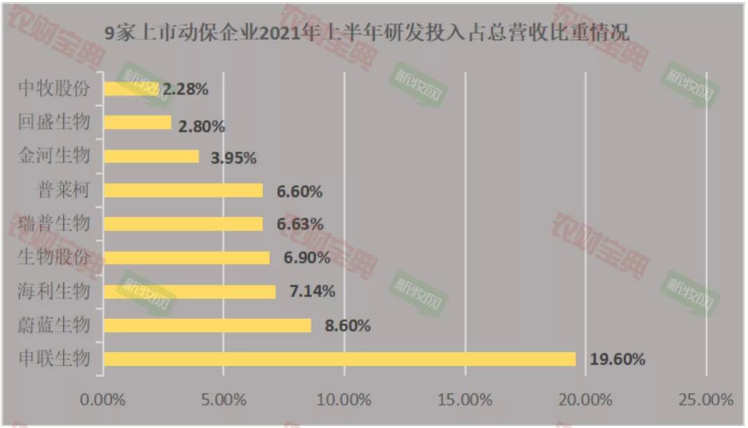 10家上市动保企业成绩PK:净利润最高翻14倍!研发投入最高是谁?