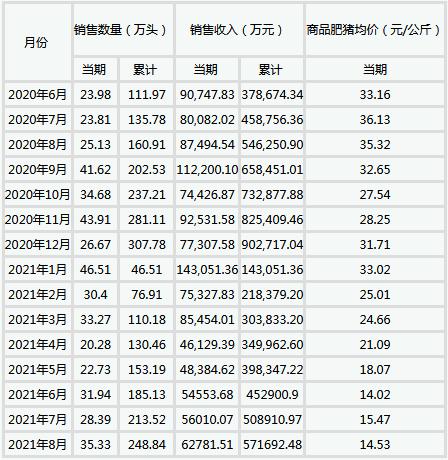 天邦股份:2021年8月销售商品猪35.33万头 环比增24.45%